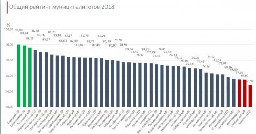 В Пластовском районе упрощают жизнь бизнесменов. Составлен рейтинг муниципалитетов по инвестиционному климату